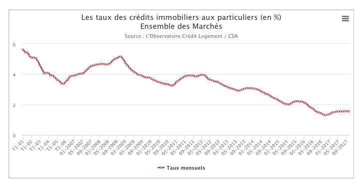 taux des crédits immobiliers